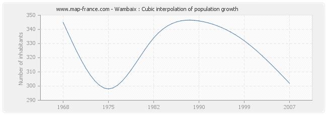 Wambaix : Cubic interpolation of population growth
