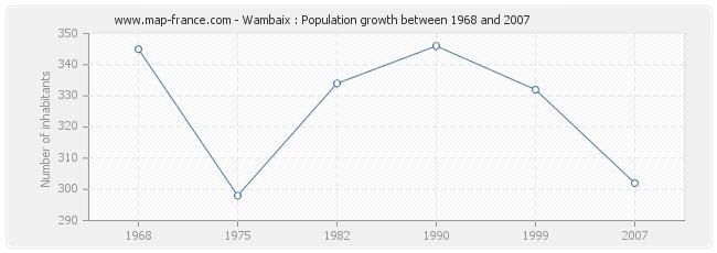 Population Wambaix