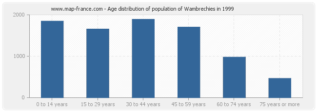 Age distribution of population of Wambrechies in 1999