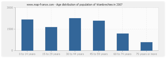 Age distribution of population of Wambrechies in 2007