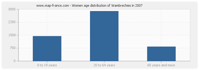 Women age distribution of Wambrechies in 2007
