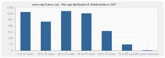 Men age distribution of Wambrechies in 2007