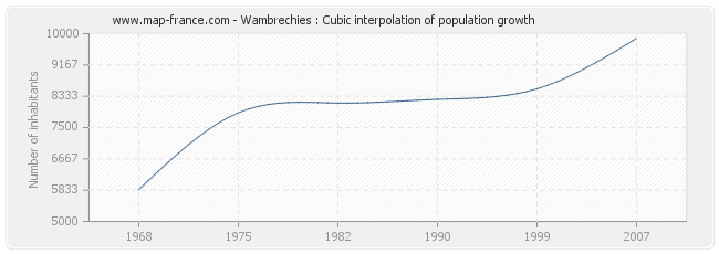 Wambrechies : Cubic interpolation of population growth