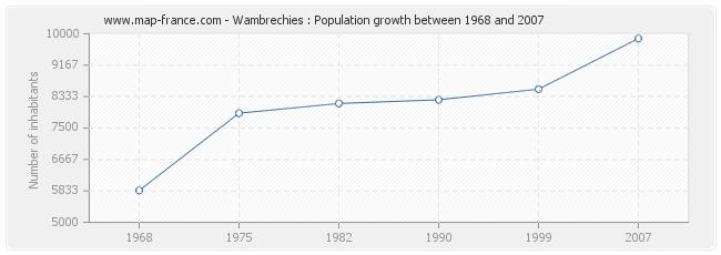 Population Wambrechies
