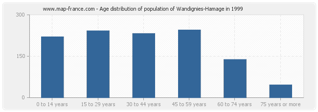 Age distribution of population of Wandignies-Hamage in 1999