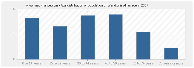 Age distribution of population of Wandignies-Hamage in 2007