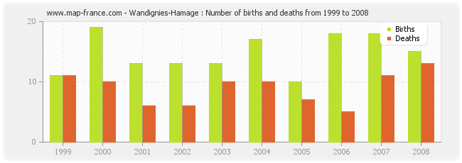Wandignies-Hamage : Number of births and deaths from 1999 to 2008