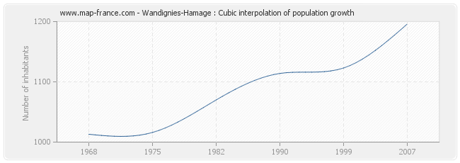 Wandignies-Hamage : Cubic interpolation of population growth