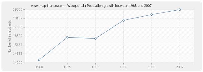 Population Wasquehal