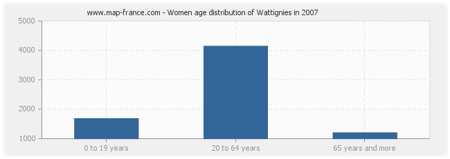 Women age distribution of Wattignies in 2007