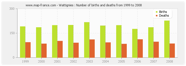 Wattignies : Number of births and deaths from 1999 to 2008
