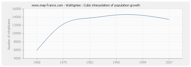 Wattignies : Cubic interpolation of population growth
