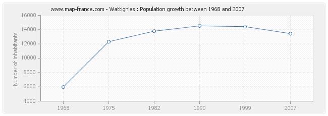 Population Wattignies