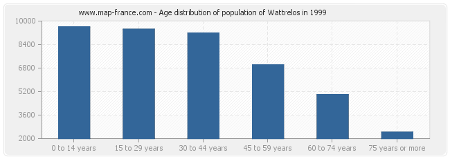 Age distribution of population of Wattrelos in 1999