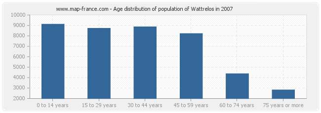 Age distribution of population of Wattrelos in 2007