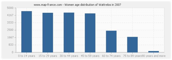 Women age distribution of Wattrelos in 2007
