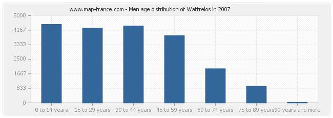 Men age distribution of Wattrelos in 2007