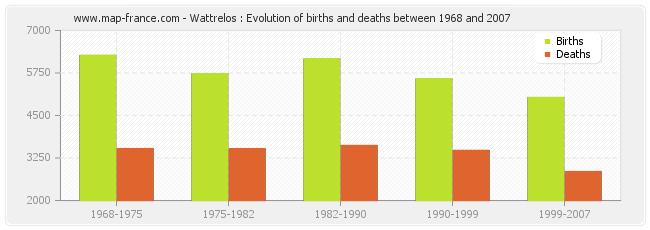 Wattrelos : Evolution of births and deaths between 1968 and 2007