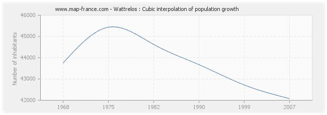 Wattrelos : Cubic interpolation of population growth