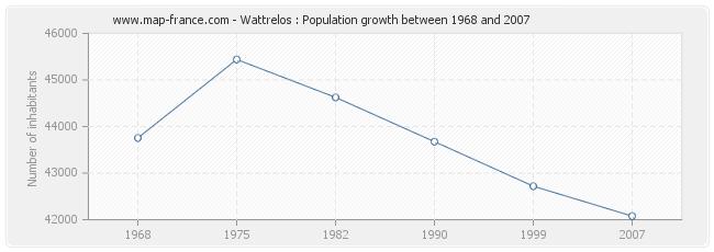 Population Wattrelos