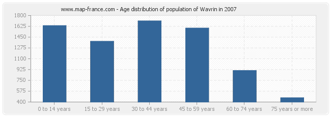 Age distribution of population of Wavrin in 2007