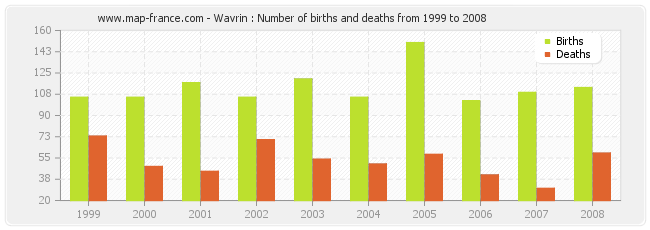 Wavrin : Number of births and deaths from 1999 to 2008