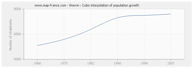 Wavrin : Cubic interpolation of population growth