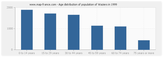 Age distribution of population of Waziers in 1999
