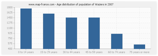 Age distribution of population of Waziers in 2007