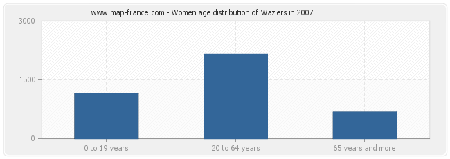 Women age distribution of Waziers in 2007