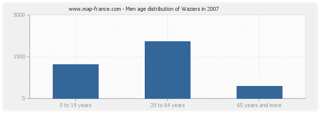 Men age distribution of Waziers in 2007