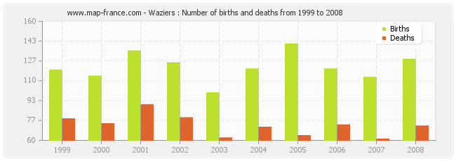 Waziers : Number of births and deaths from 1999 to 2008