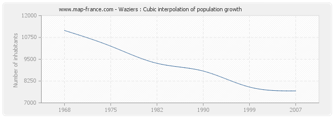 Waziers : Cubic interpolation of population growth