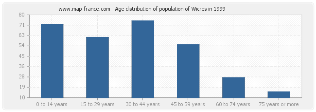 Age distribution of population of Wicres in 1999