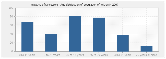 Age distribution of population of Wicres in 2007
