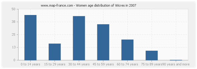 Women age distribution of Wicres in 2007