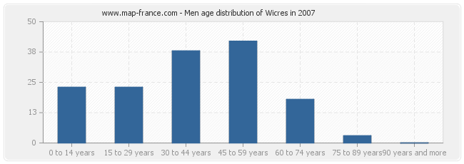 Men age distribution of Wicres in 2007