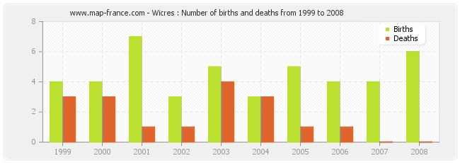Wicres : Number of births and deaths from 1999 to 2008