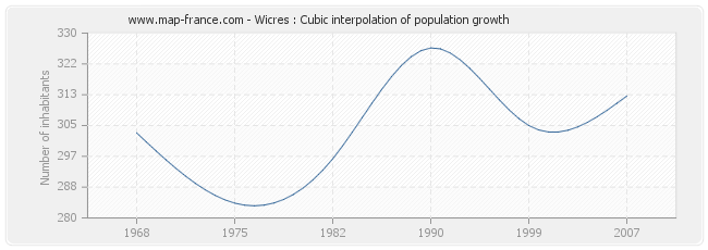 Wicres : Cubic interpolation of population growth