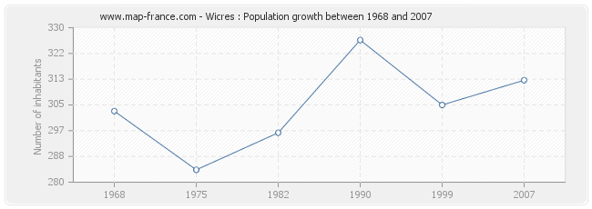 Population Wicres