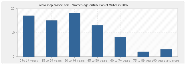 Women age distribution of Willies in 2007