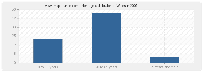 Men age distribution of Willies in 2007