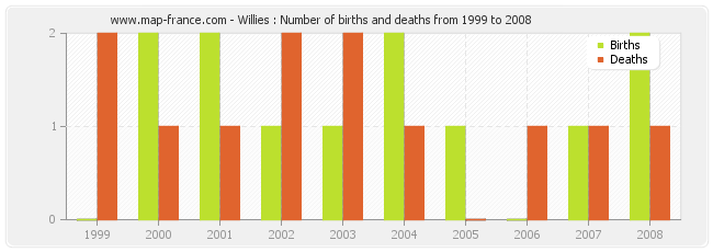 Willies : Number of births and deaths from 1999 to 2008