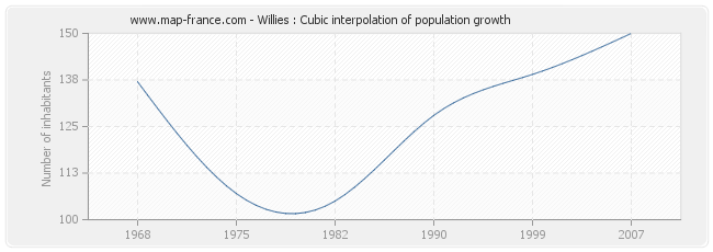 Willies : Cubic interpolation of population growth