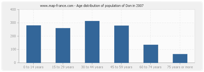 Age distribution of population of Don in 2007