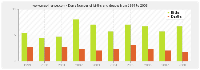 Don : Number of births and deaths from 1999 to 2008