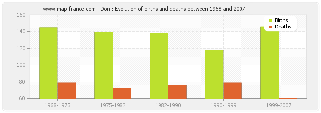 Don : Evolution of births and deaths between 1968 and 2007
