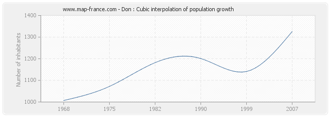 Don : Cubic interpolation of population growth