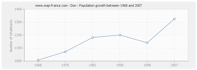 Population Don