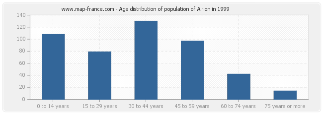 Age distribution of population of Airion in 1999